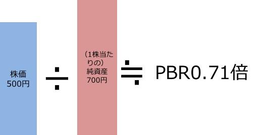 PBRが0.71倍なので割安な株式