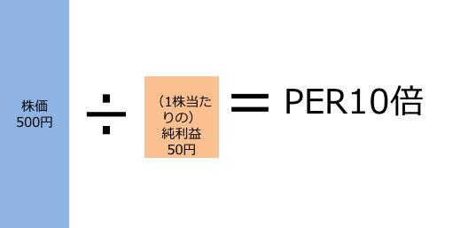株価が収益の10倍(PERが10倍)のケース
