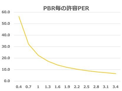 PBR毎の許容PER