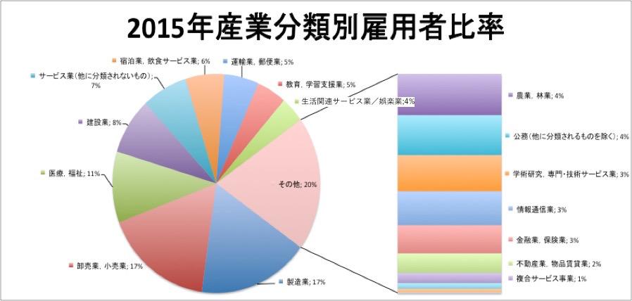 (労働力調査結果より筆者作図)
