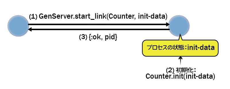 サーバープロセスの初期化