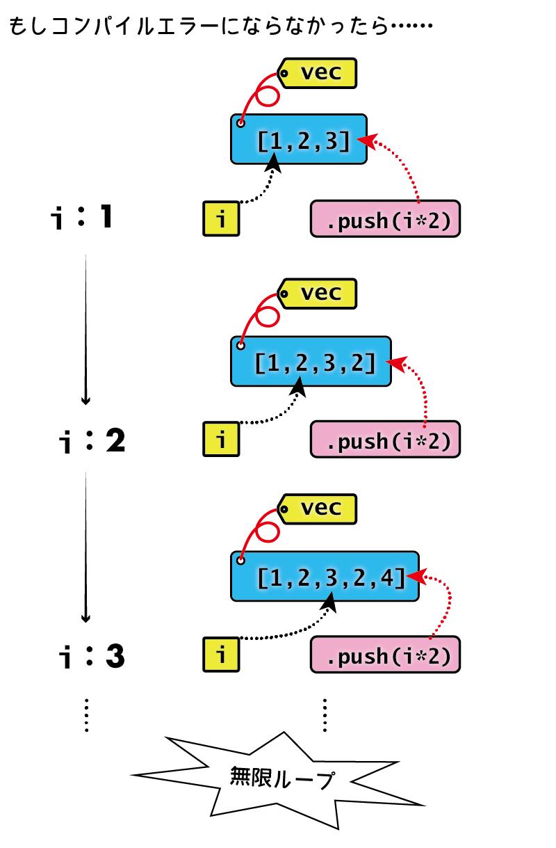 無限ループになりかねない例(実際にはコンパイルエラー)