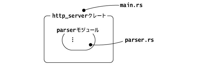 TCPコネクションは別スレッドで処理