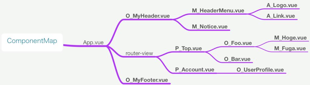コンポーネントマップの例