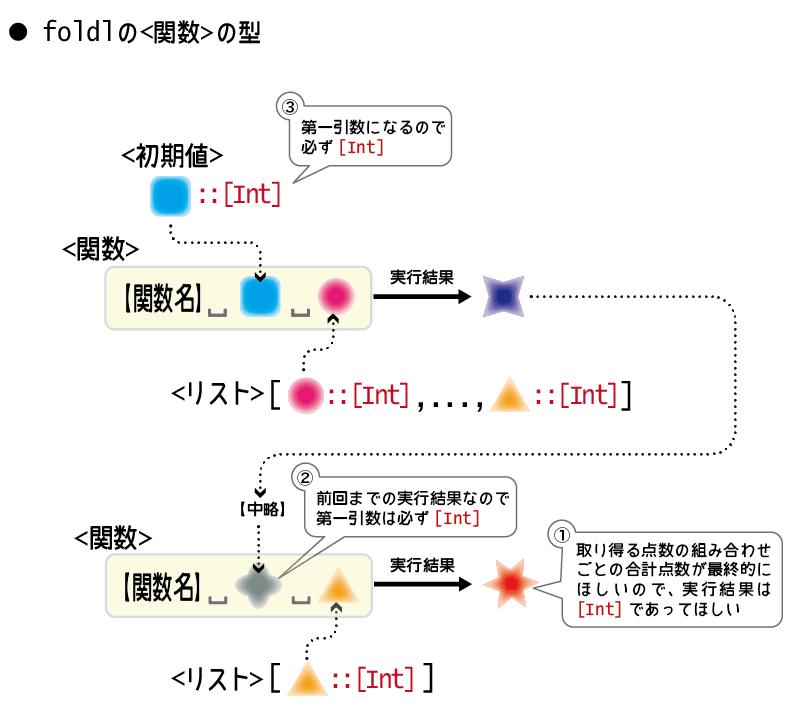 foldlに与える関数の型