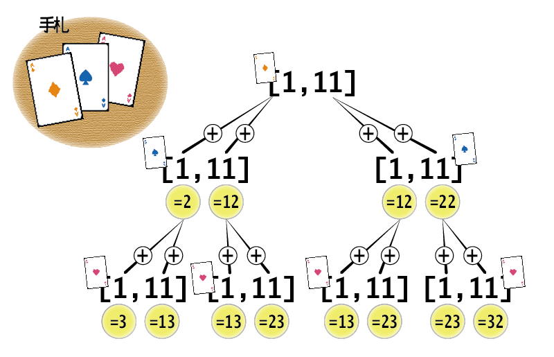 [A, A, A]の点数計算