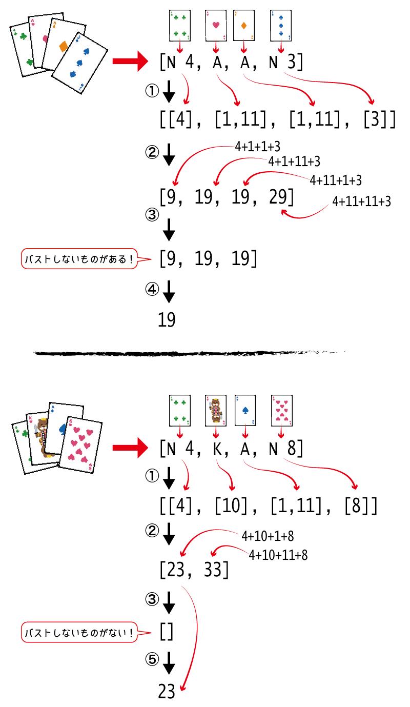 sumHandのアルゴリズム