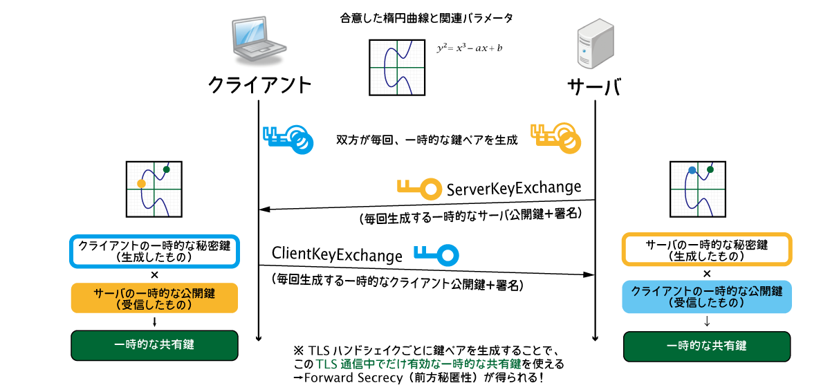 TLS Key Exchange