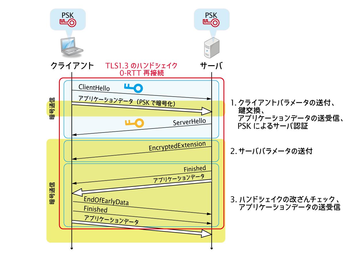 TLS13 0RTT