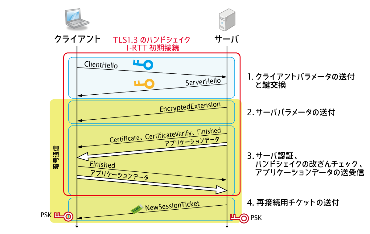 TLS13 1RTT