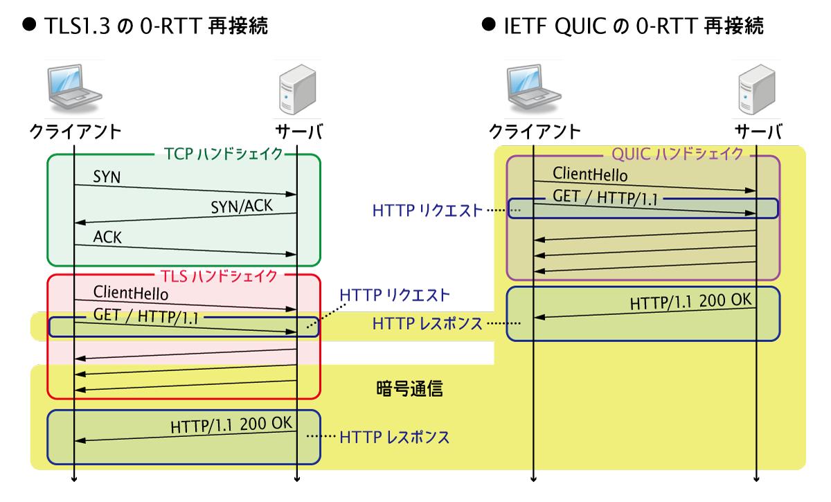 TLS13 QUIC 0RTT