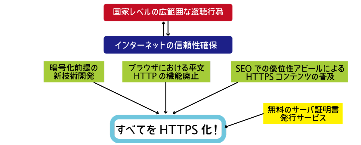 Why HTTPS