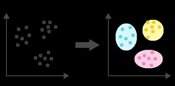 クラスタリングのイメージ図