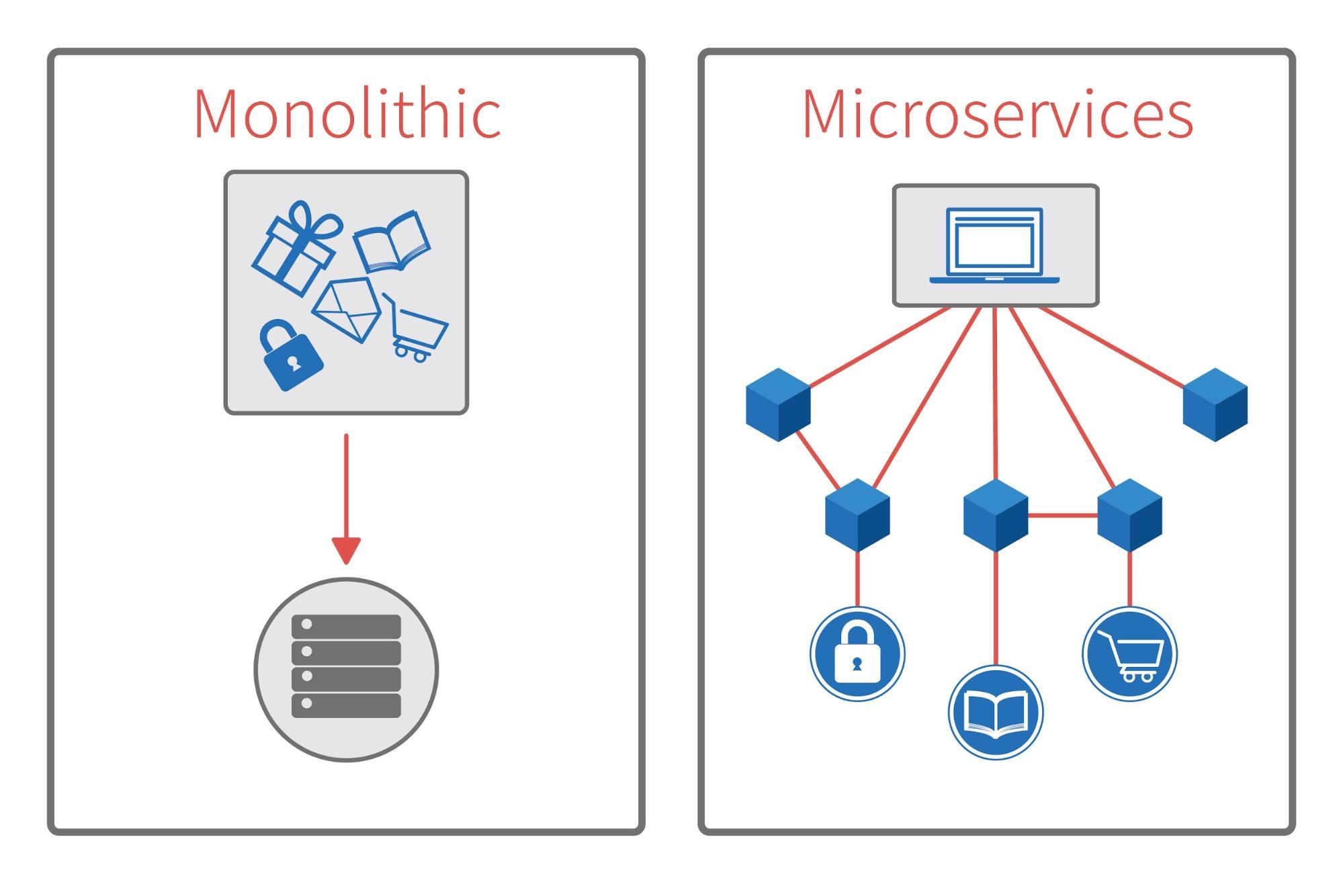 機能を適宜APIで呼び出し連携させるマイクロサービス