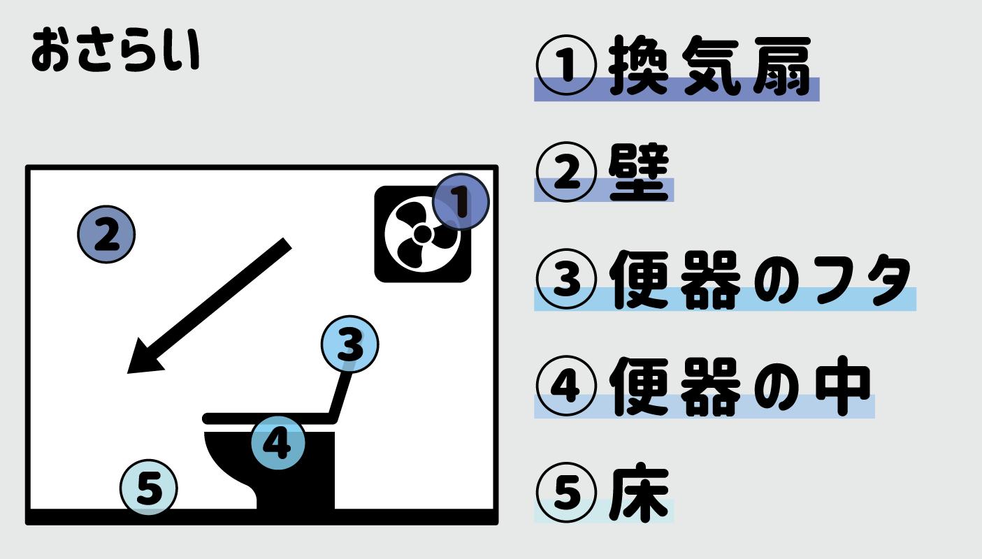 掃除の順番