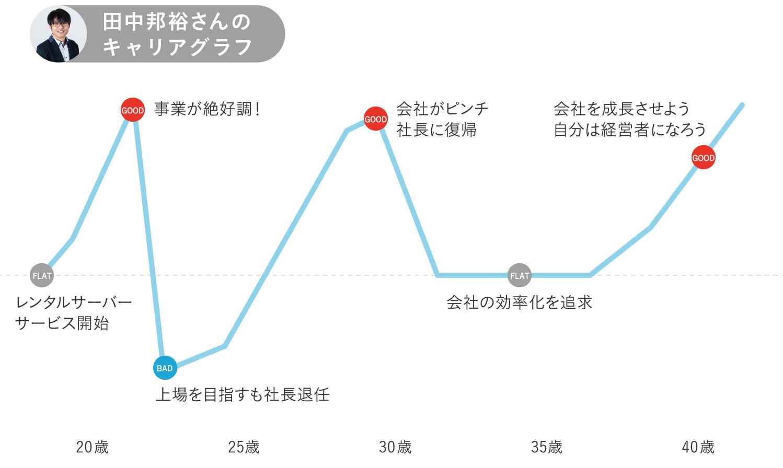 さくらインターネット田中邦裕さんキャリグラフ全体