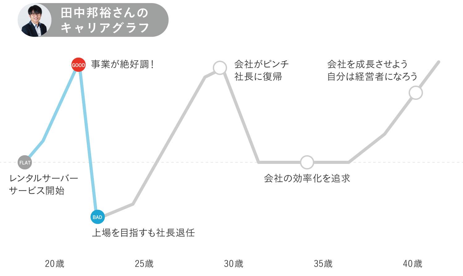 さくらインターネット田中邦裕さんキャリグラフ初期