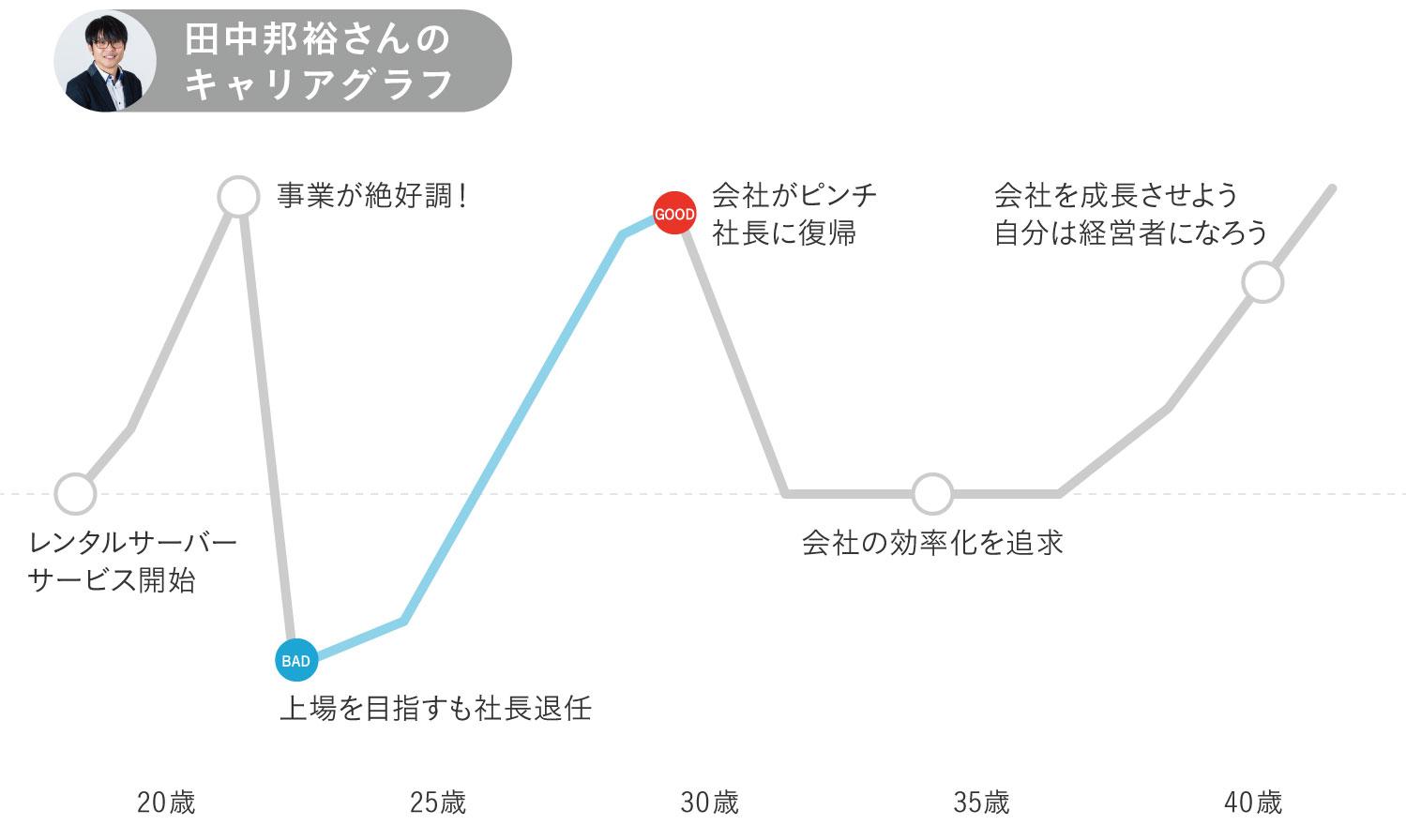 さくらインターネット田中邦裕さんキャリグラフ中期前半