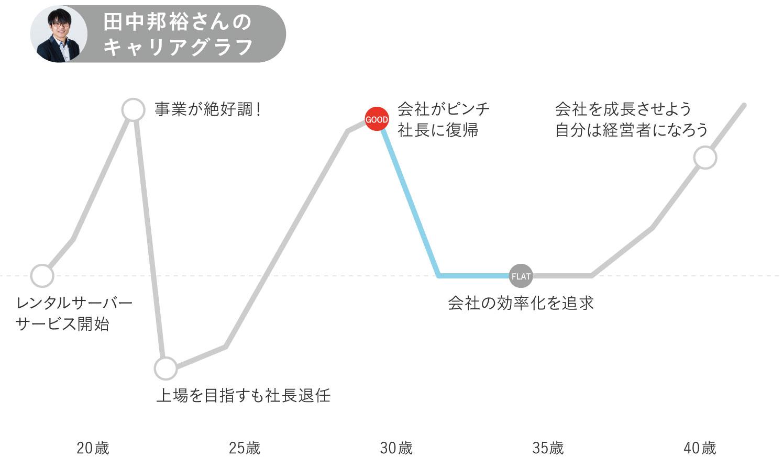 さくらインターネット田中邦裕さんキャリグラフ中期後半
