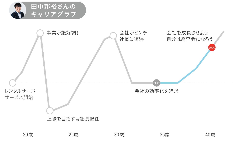 さくらインターネット田中邦裕さんキャリグラフ後半