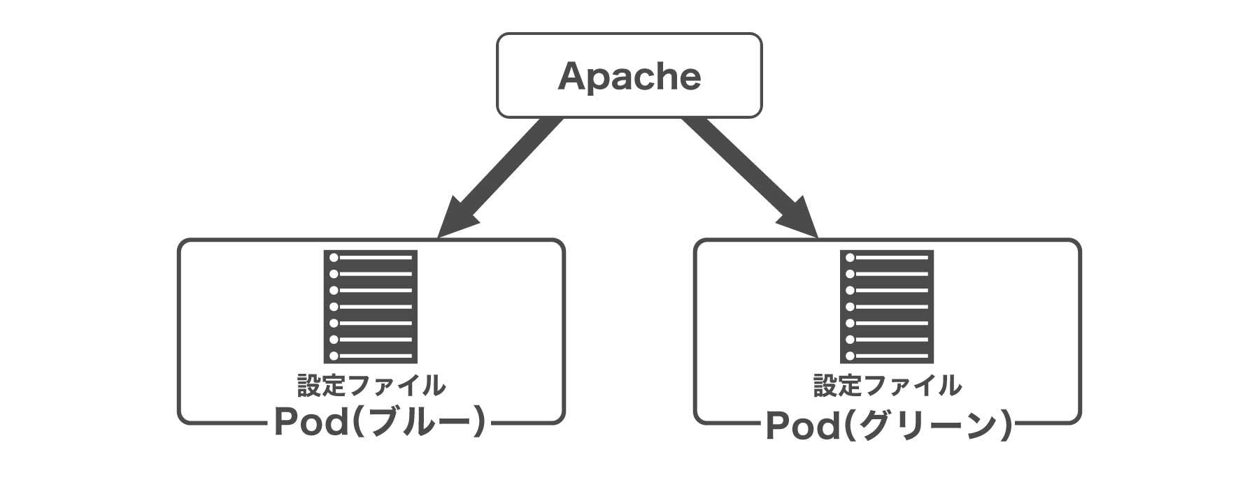 SPEEDAのシステム構成