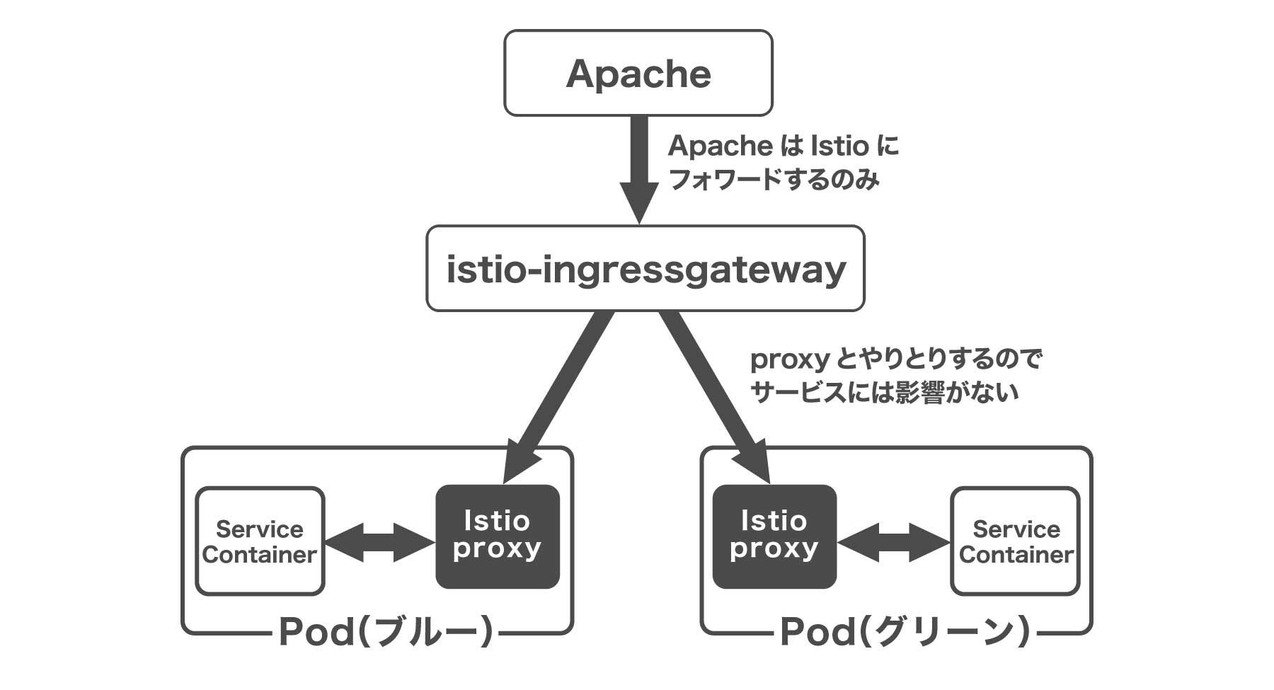 SPEEDAの新システム構成