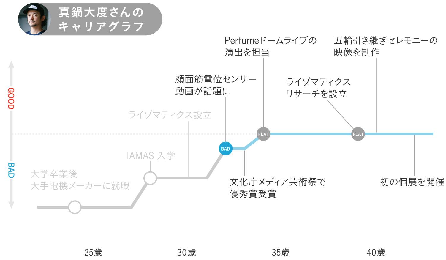 真鍋大度さんキャリアグラフ3