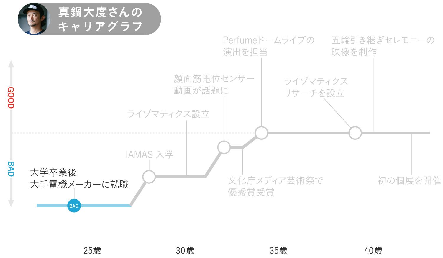真鍋大度さんキャリアグラフ1