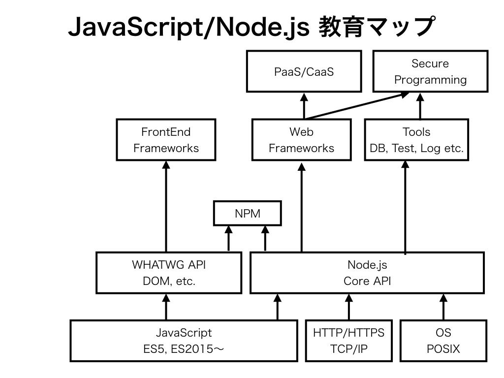 「JavaScriptや関連ライブラリがどのような要素技術から成り立っているか」