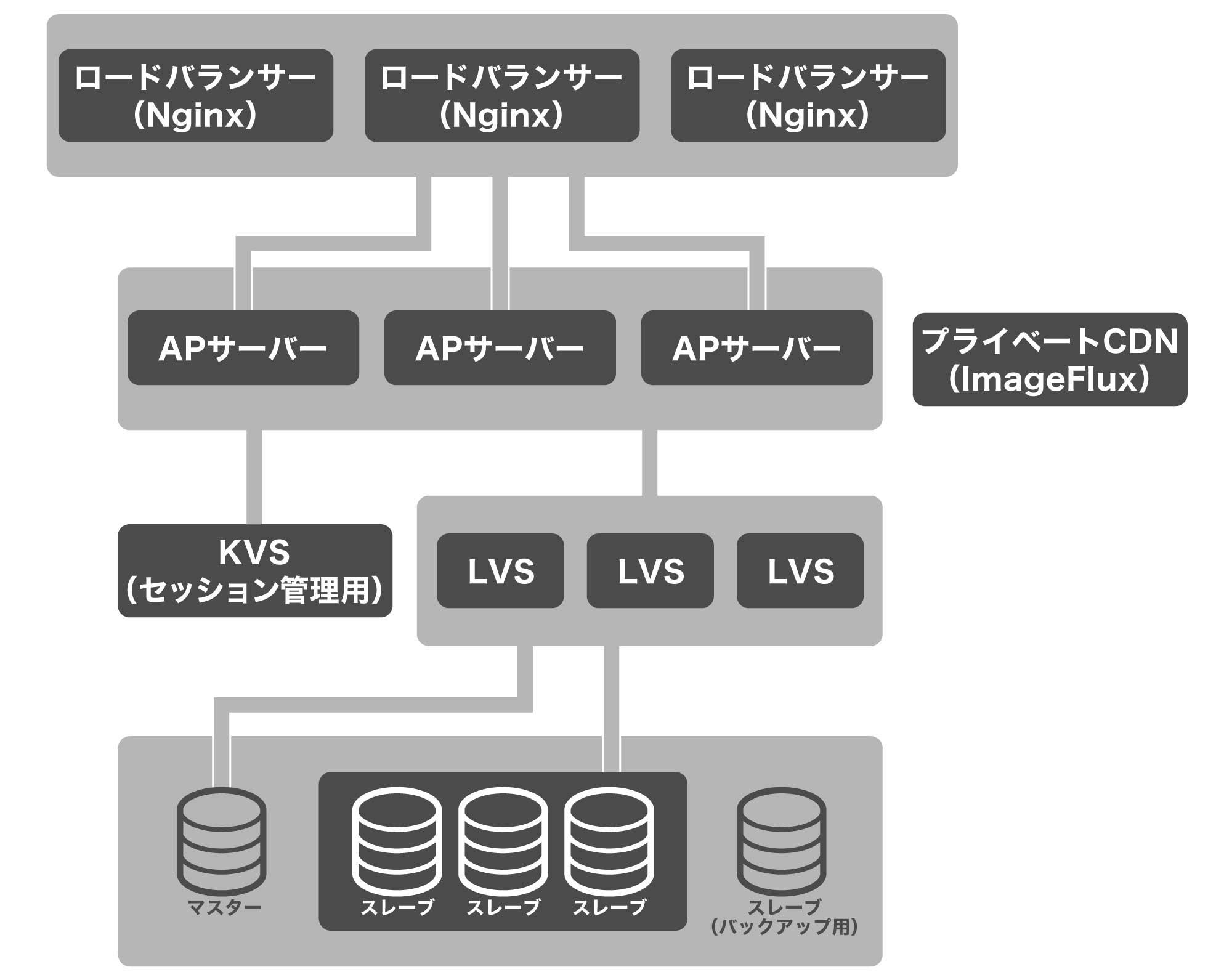 ピクシブのシステム構成