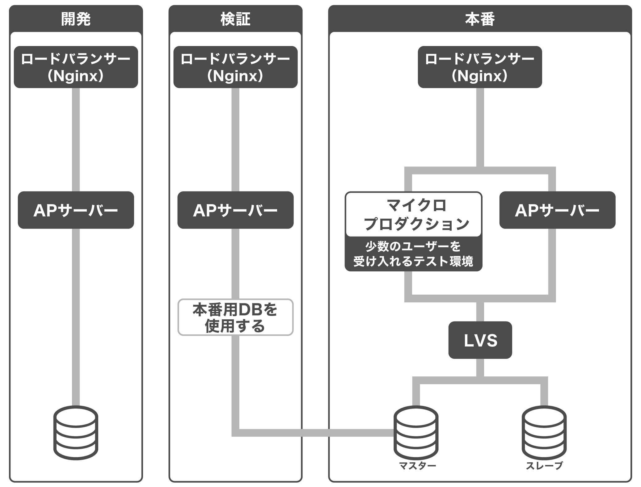 ピクシブの開発・検証・本番環境の構成図