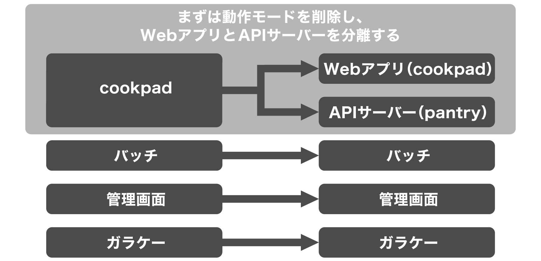 クックパッドのマイクロサービス化図版1