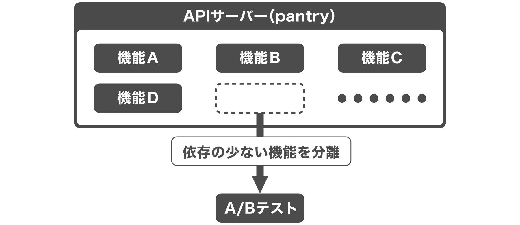 クックパッドのマイクロサービス化図版2