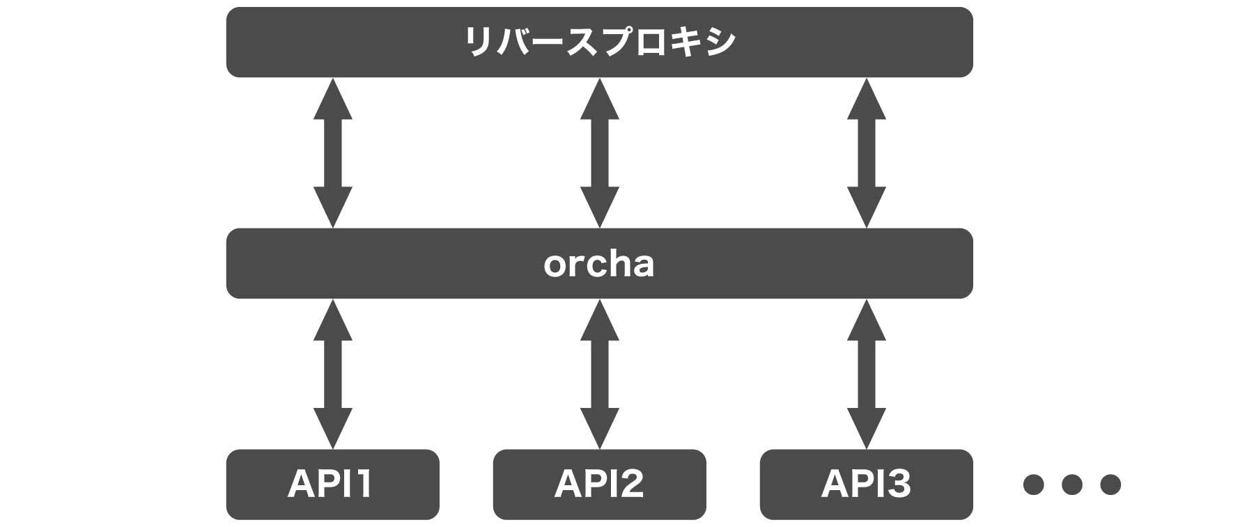 クックパッドのマイクロサービス化orcha作動イメージ