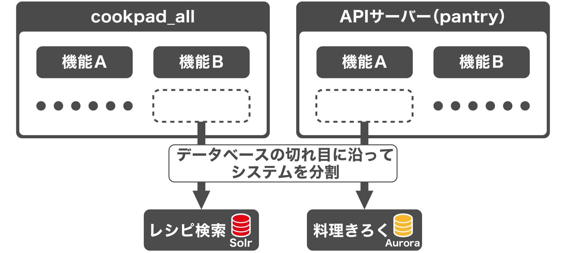 クックパッドのマイクロサービス化図版3