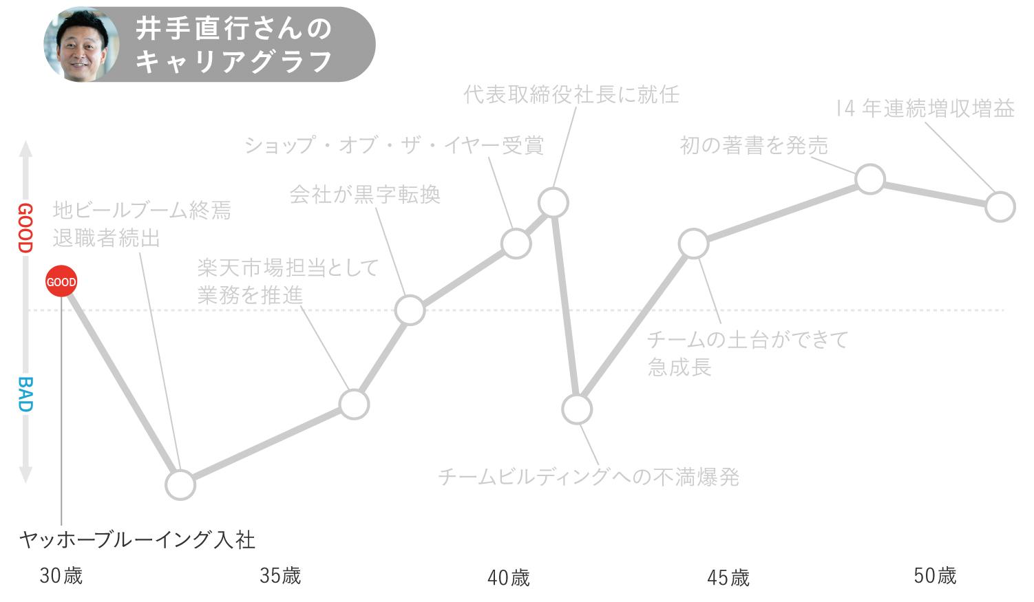 キャリアグラフ1