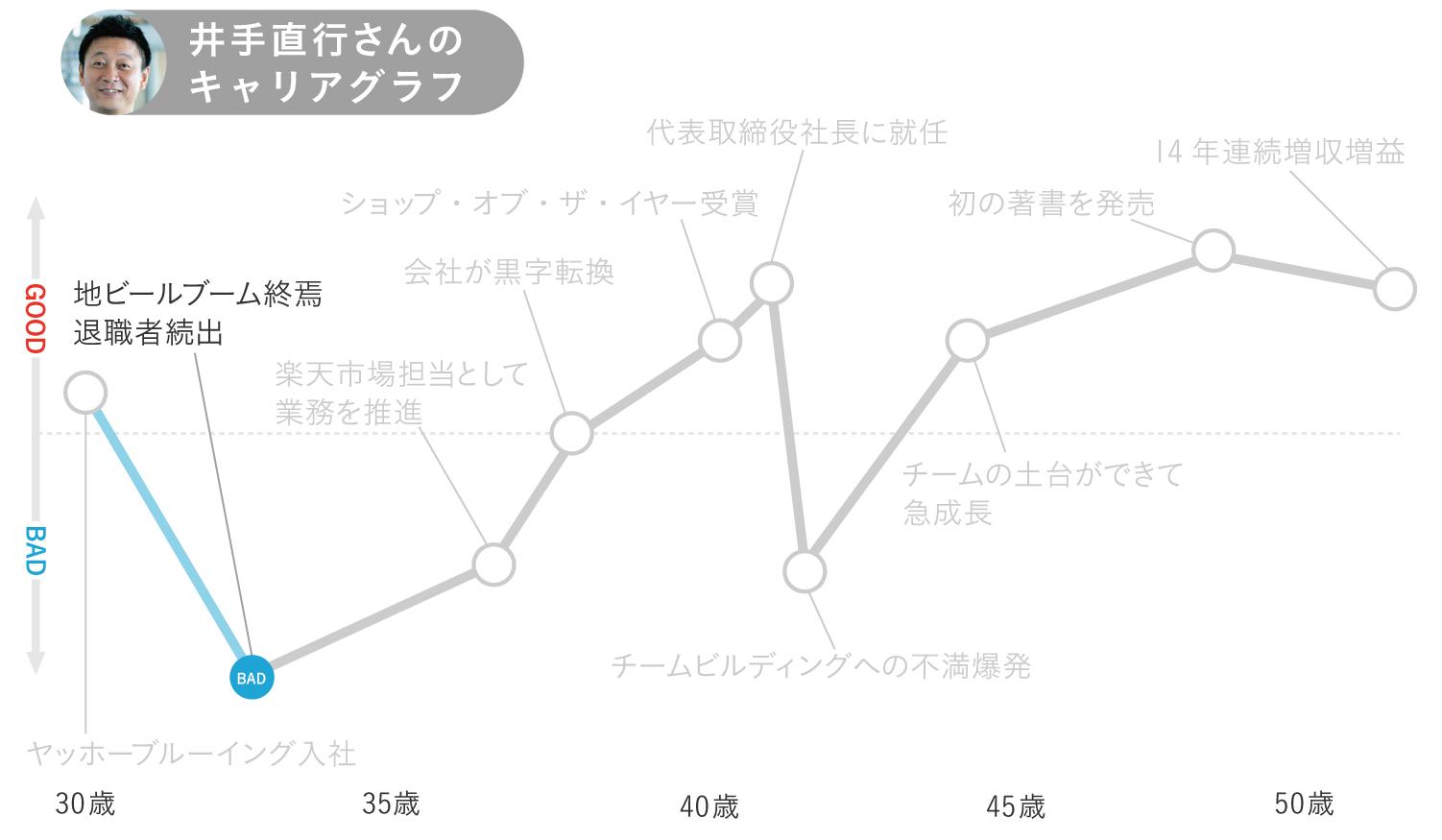 キャリアグラフ2