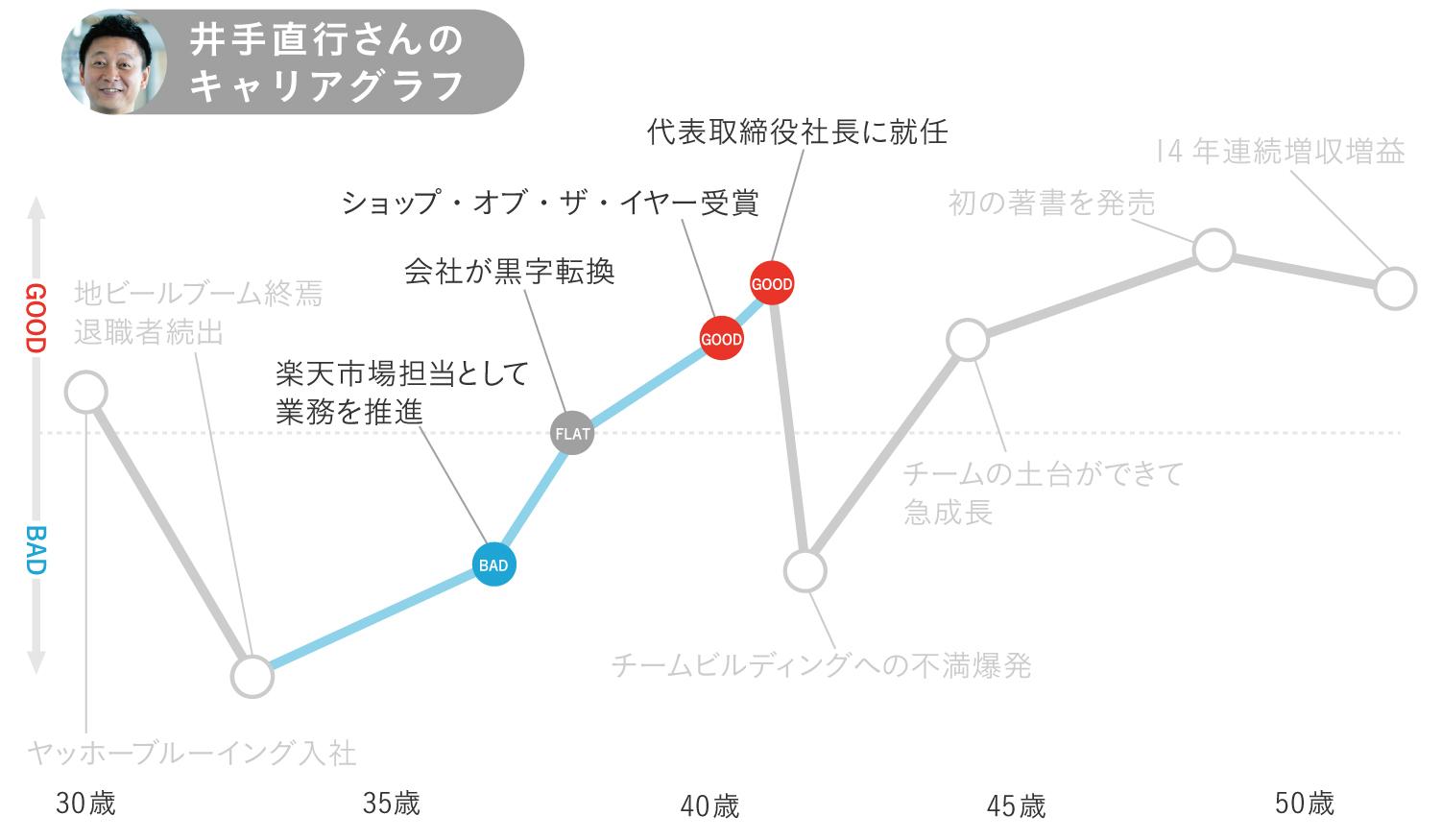 キャリアグラフ3