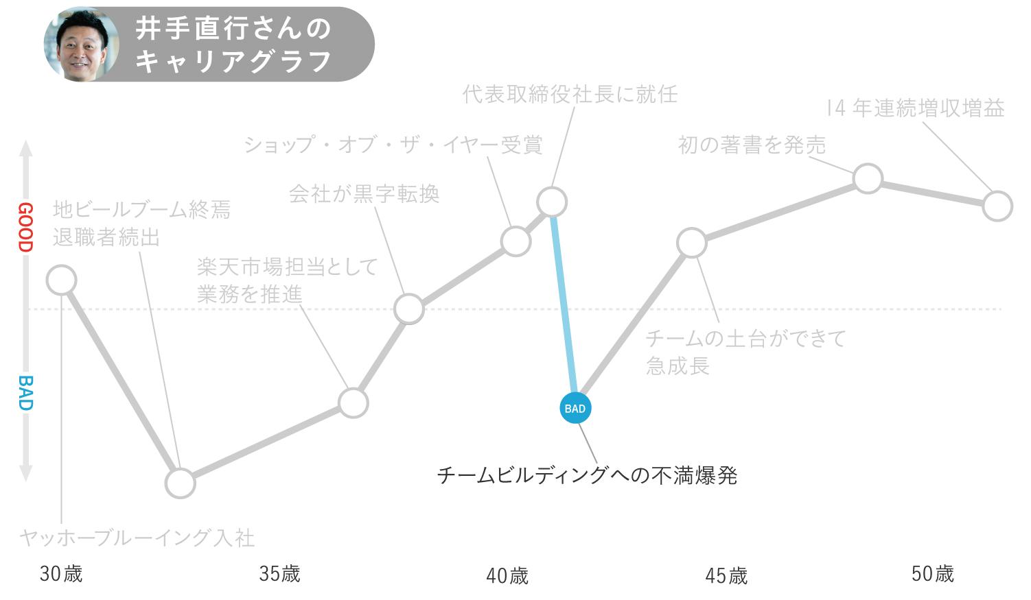 キャリアグラフ4