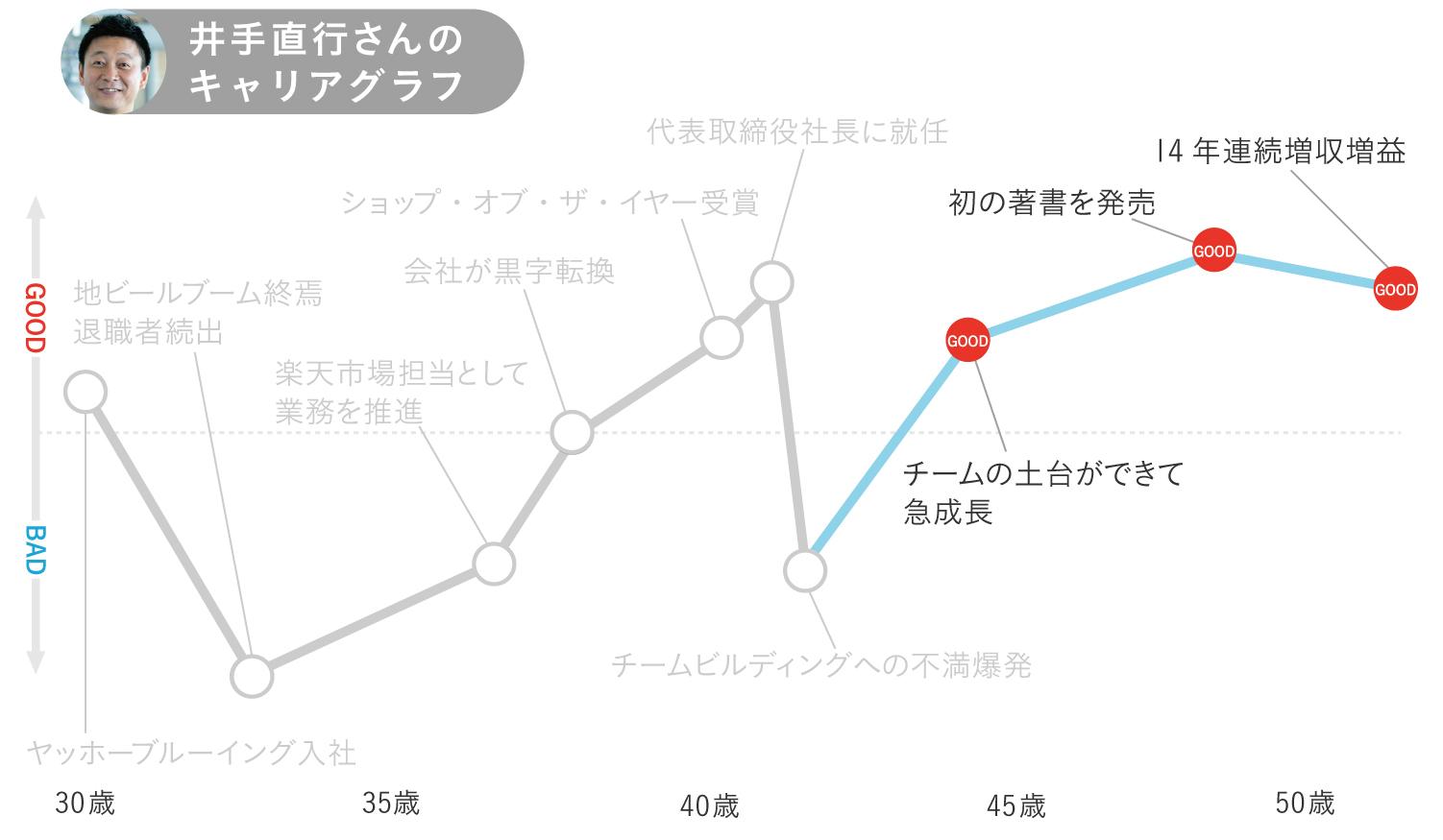 キャリアグラフ5
