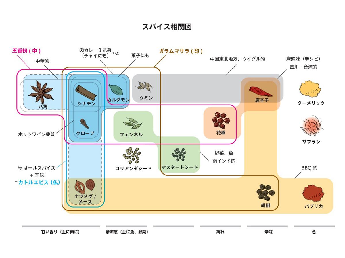 スパイスの分布図