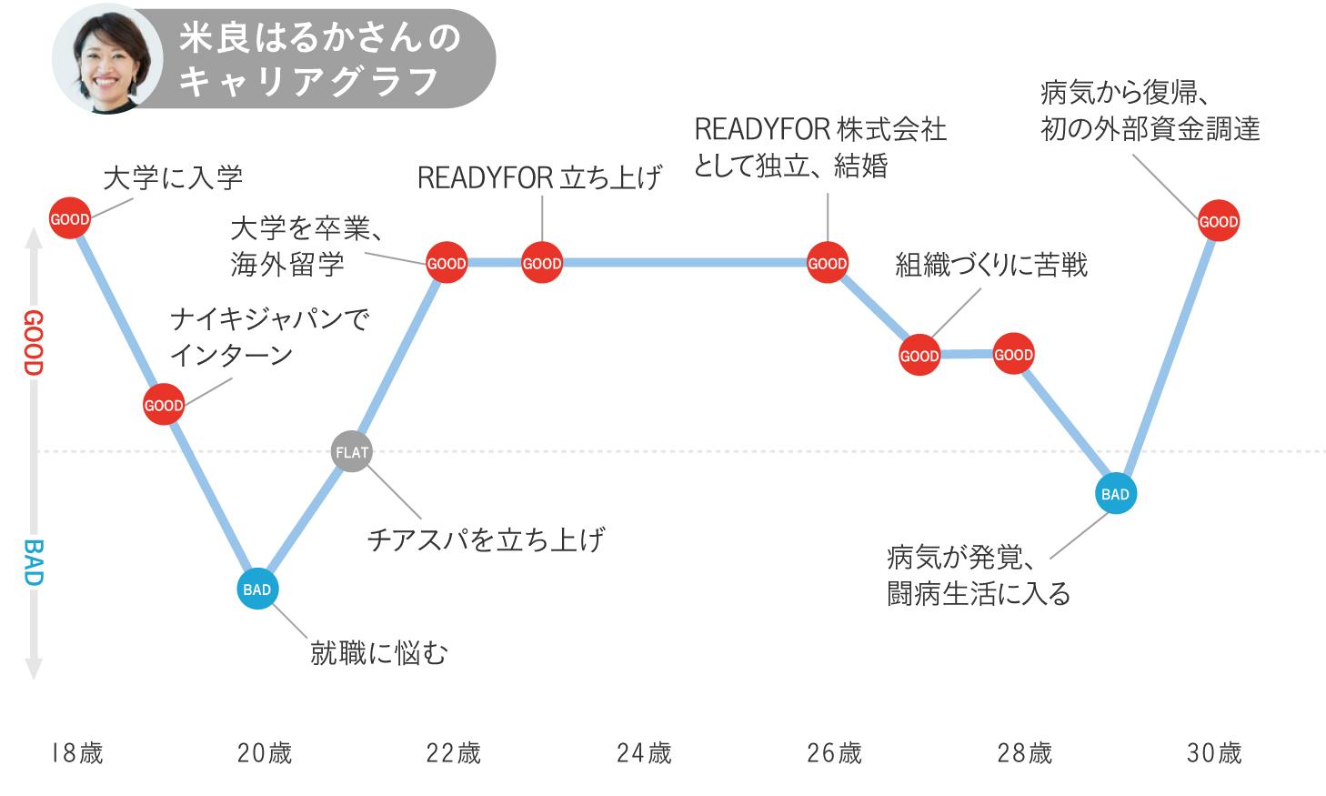 米良はるかのキャリアグラフ1