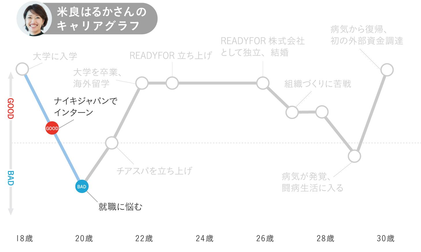 米良はるかのキャリアグラフ2