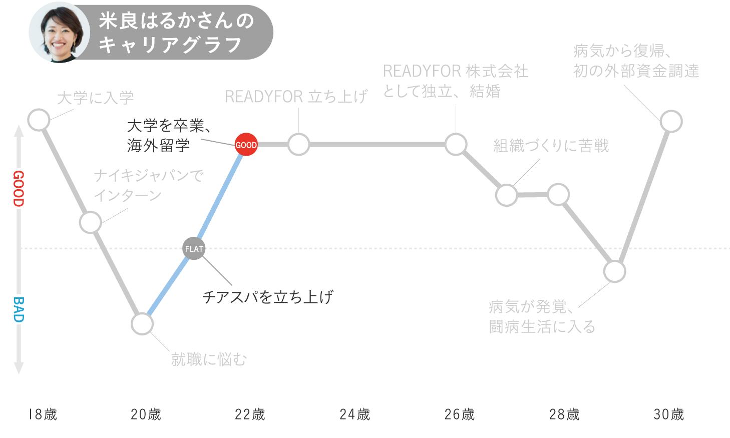 米良はるかのキャリアグラフ3
