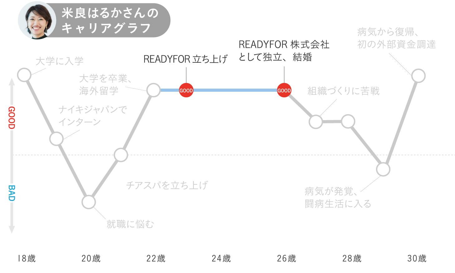 米良はるかのキャリアグラフ4