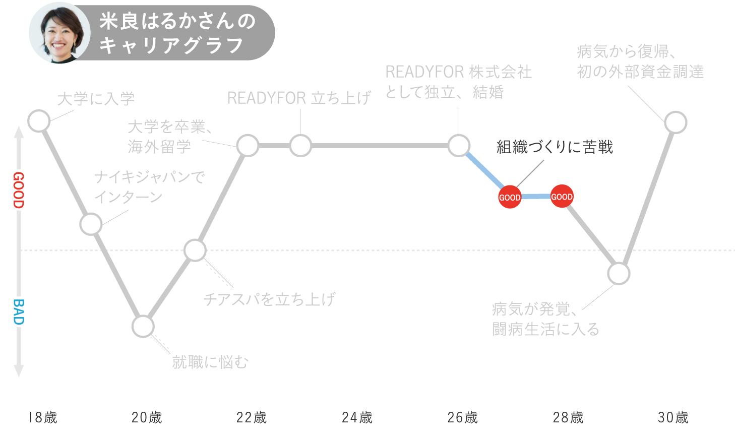 米良はるかのキャリアグラフ5