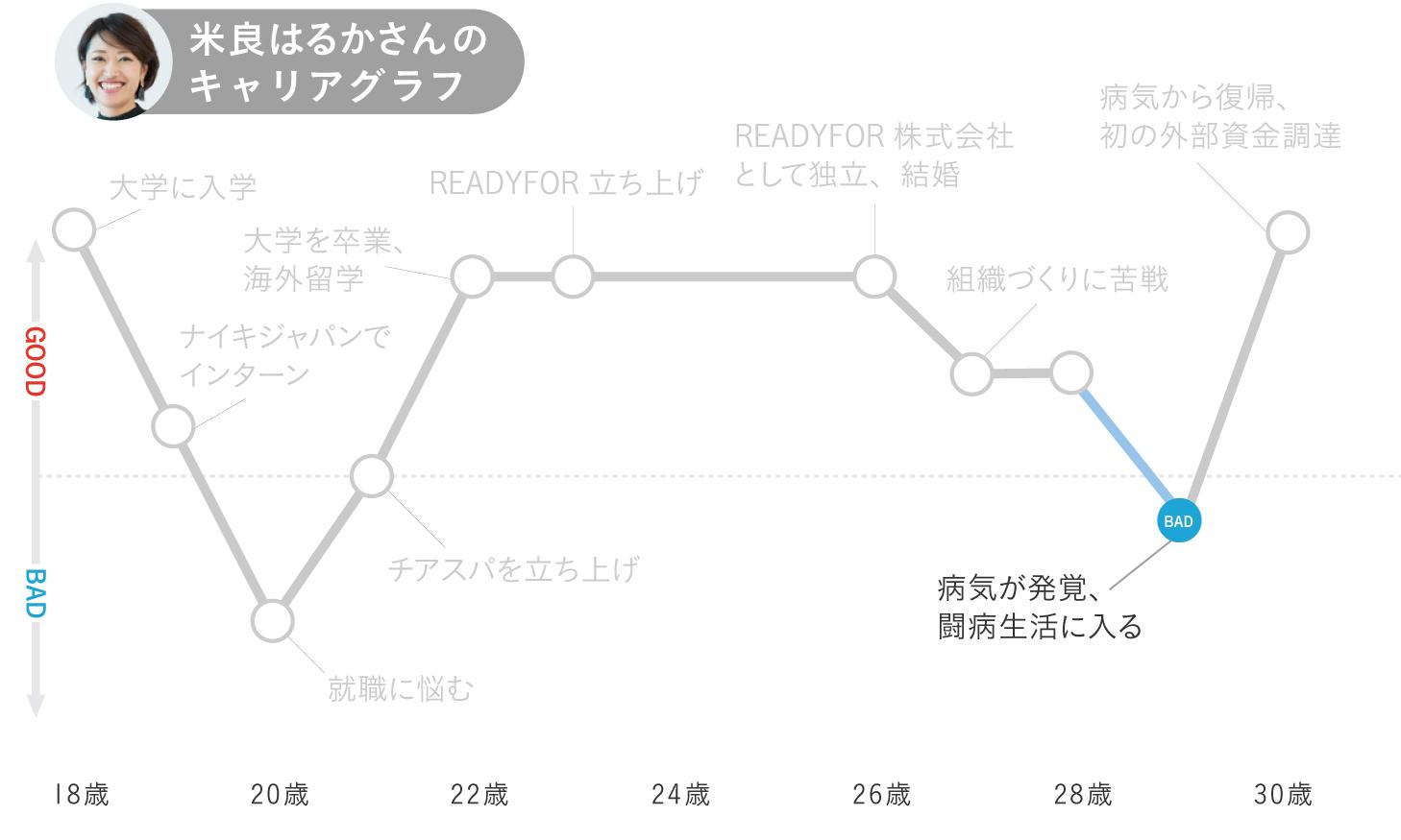 米良はるかのキャリアグラフ6