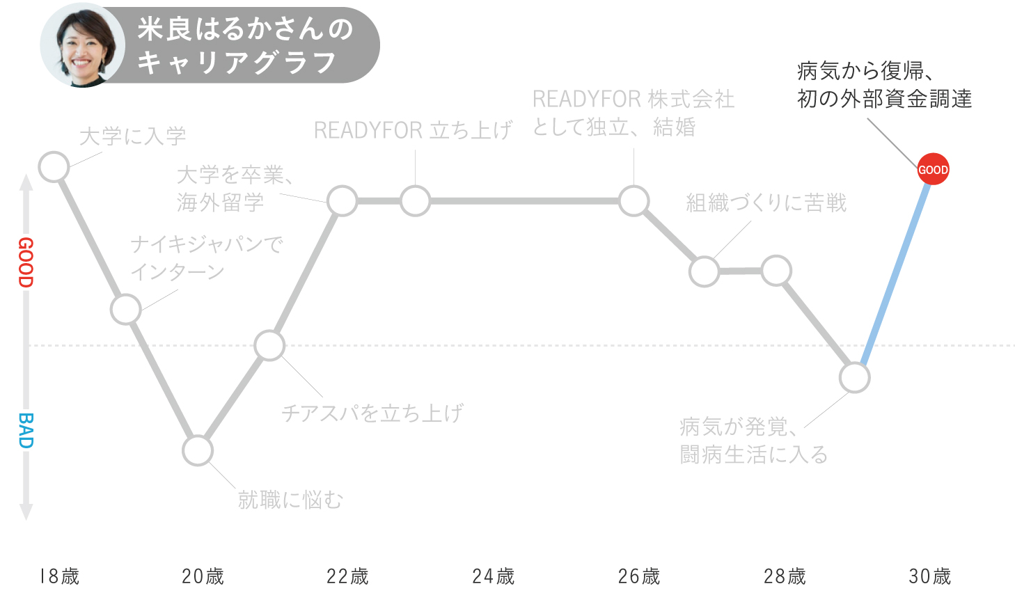 米良はるかのキャリアグラフ7