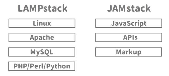 LAMPstackとJAMstackの比較図