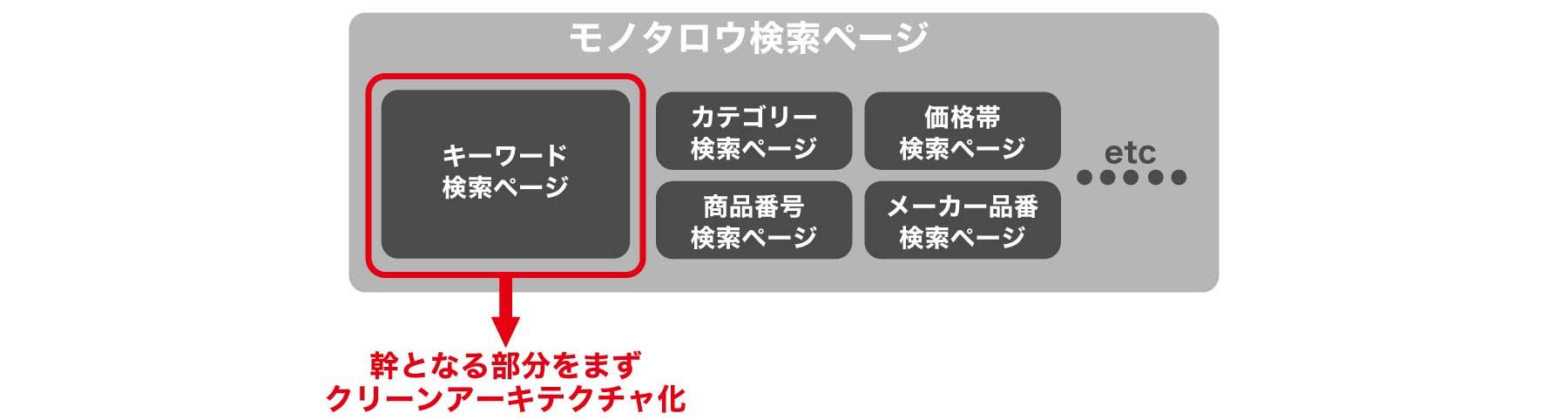 クリーンアーキテクチャ図版1